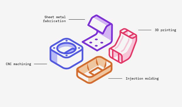 Hoe werkt Prototyping?